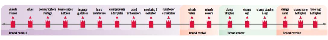 Brand management continuum copyright Red Pencil