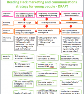 Example of strategy map using Theory of Change