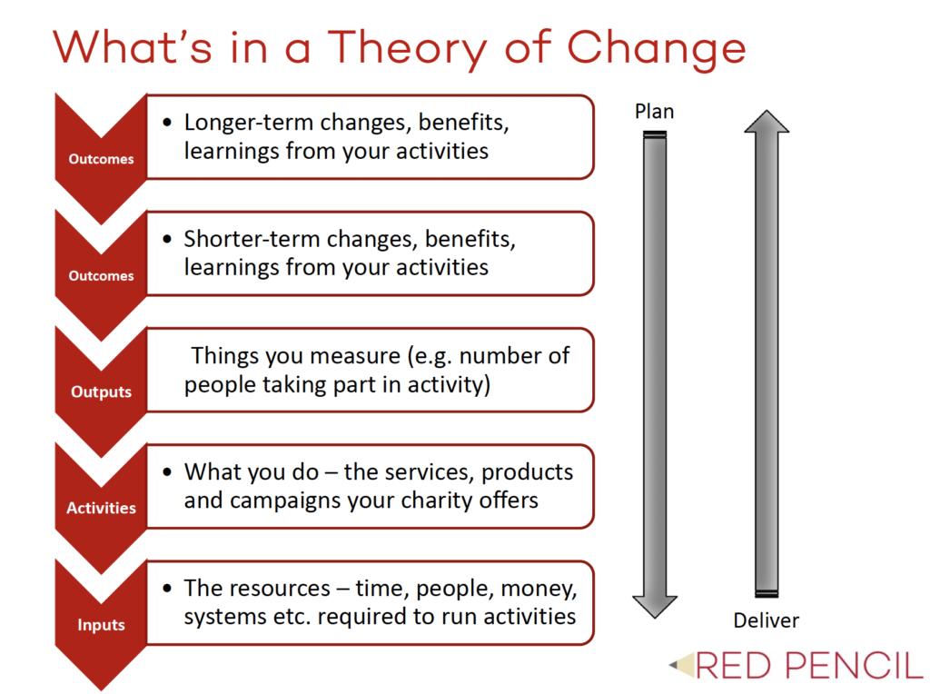 Using Theory of Change to write communications strategies