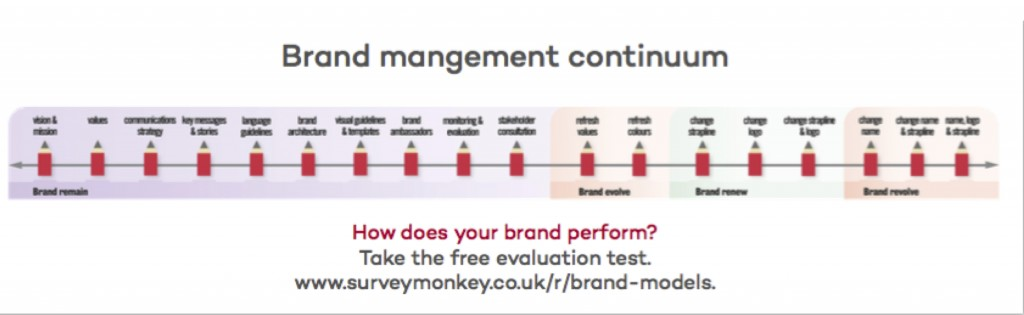 brand management continuum copyright Red Pencil